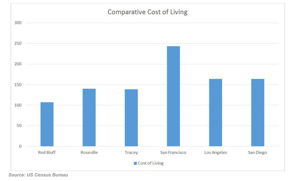 cost of living tehama counnty